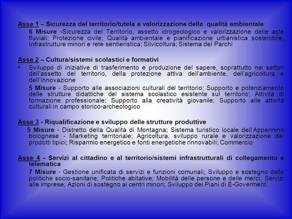 Asse 1 – Sicurezza del territorio/tutela e valorizzazione della qualità ambientale 6 Misure -Sicurezza del Territorio, assetto idrogeologico e valorizzazione delle aste fluviali; Protezione civile; Qualità ambientale e pianificazione urbanistica sostenibile; Infrastrutture minori e rete sentieristica; Silvicoltura; Sistema dei Parchi Asse 2 – Cultura/sistemi scolastici e formativi Sviluppo di iniziative di trasferimento e produzione del sapere, soprattutto nei settori dellassetto del territorio, della protezione attiva dellambiente, dellagricoltura e dellinnovazione 5 Misure - Supporto alle associazioni culturali del territorio; Supporto e potenziamento delle strutture didattiche del sistema scolastico esistente sul territorio; Attività di formazione professionale; Supporto alla creatività giovanile; Supporto alle attività culturali in campo storico-archeologico Asse 3 - Riqualificazione e sviluppo delle strutture produttive 5 Misure - Distretto della Qualità di Montagna; Sistema turistico locale dellAppennino bolognese - Marketing territoriale; Agricoltura, sviluppo rurale e valorizzazione dei prodotti tipici; Risparmio energetico e fonti energetiche rinnovabili; Commercio Asse 4 - Servizi al cittadino e al territorio/sistemi infrastrutturali di collegamento e telematica 7 Misure - Gestione unificata di servizi e funzioni comunali; Sviluppo e sostegno delle politiche socio-sanitarie; Politiche abitative; Mobilità delle persone e delle merci; Servizi alle imprese; Azioni di sostegno ai centri minori; Sviluppo dei Piani di E-Goverment.