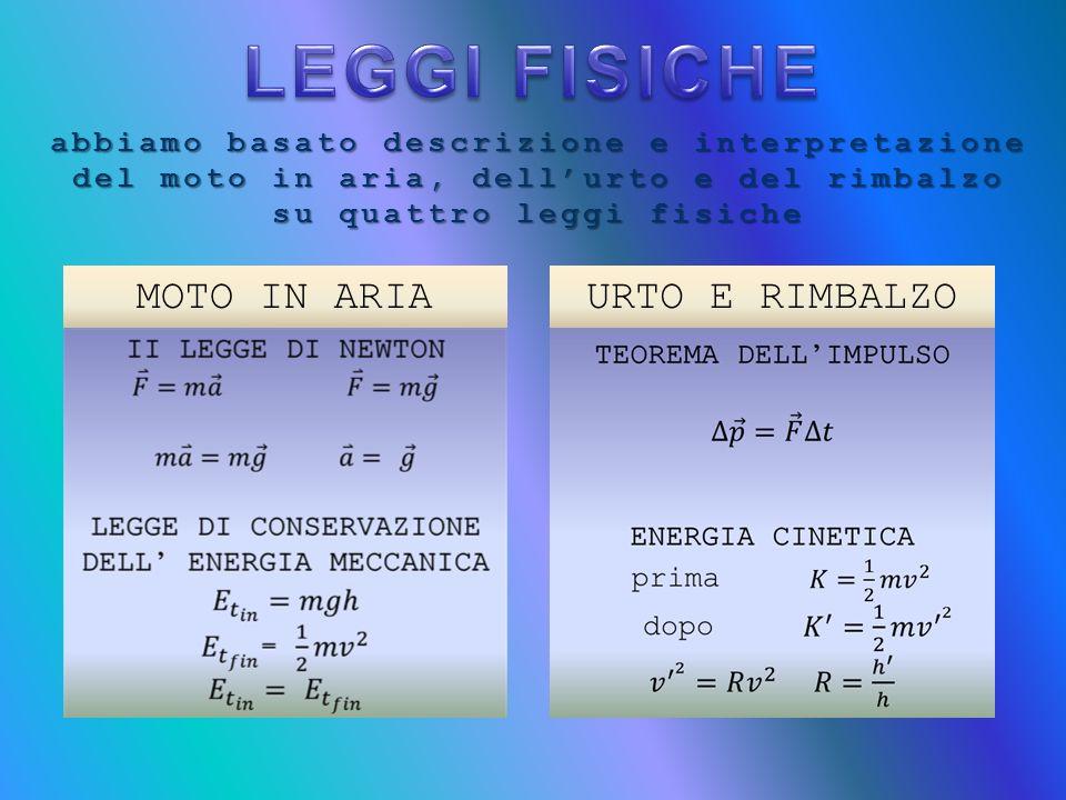 abbiamo basato descrizione e interpretazione del moto in aria, dellurto e del rimbalzo su quattro leggi fisiche MOTO IN ARIAURTO E RIMBALZO