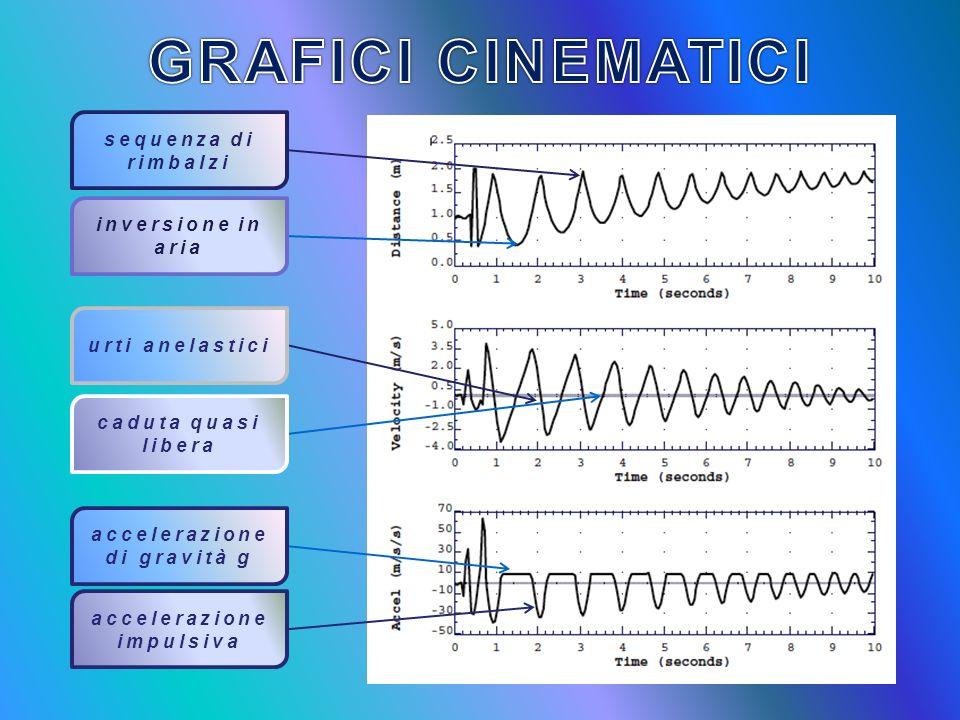 STUDIO DETTAGLIATO DEL GRAFICO posizione-tempo caratteristiche delle quasi-parabole (moto in aria) Si ripetono Per ogni parabola il tempo di salita è uguale a quello di discesa La legge oraria per ogni quasi parabola è la stessa