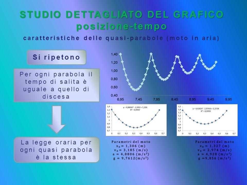 STUDIO DETTAGLIATO DEL GRAFICO posizione-tempo caratteristiche delle quasi-parabole (moto in aria) Si ripetono Per ogni parabola il tempo di salita è