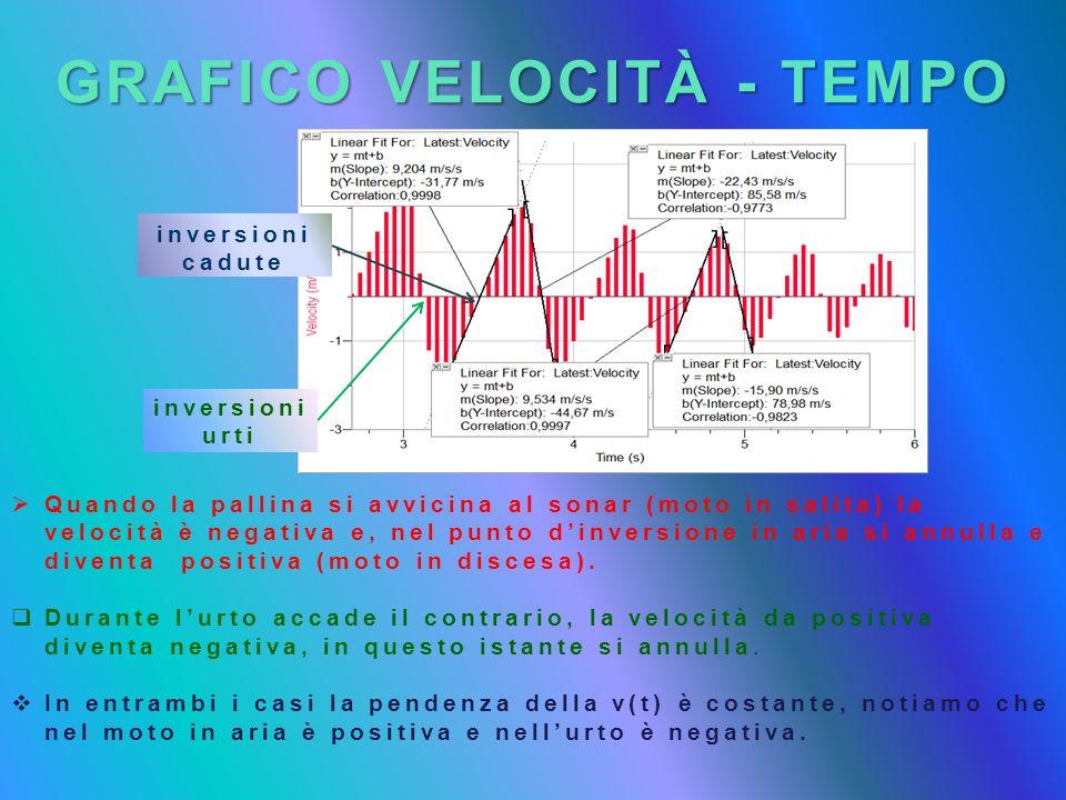 GRAFICO VELOCITÀ - TEMPO Quando la pallina si avvicina al sonar (moto in salita) la velocità è negativa e, nel punto dinversione in aria si annulla e