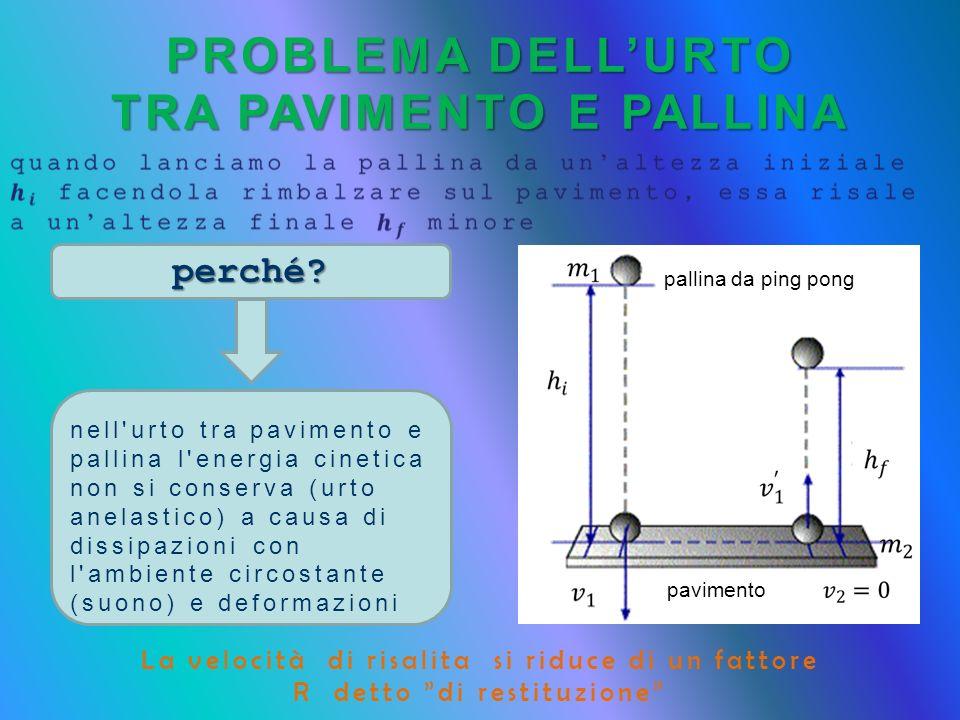perché? PROBLEMA DELLURTO TRA PAVIMENTO E PALLINA La velocità di risalita si riduce di un fattore R detto di restituzione nell'urto tra pavimento e pa