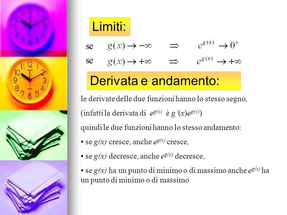 Limiti: se Derivata e andamento: le derivate delle due funzioni hanno lo stesso segno, (infatti la derivata di e g(x) è g(x)e g(x) ) quindi le due fun
