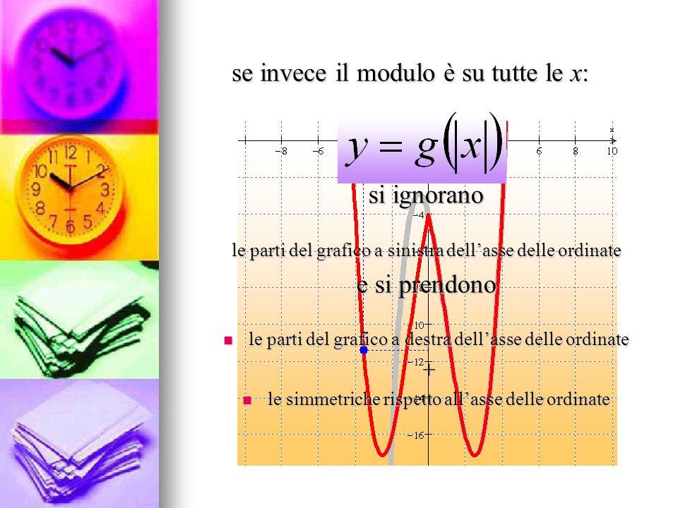 se invece il modulo è su tutte le x: si ignorano le parti del grafico a sinistra dellasse delle ordinate e si prendono le parti del grafico a destra d