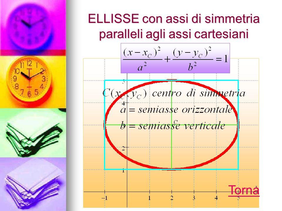 ELLISSE con assi di simmetria paralleli agli assi cartesiani Torna