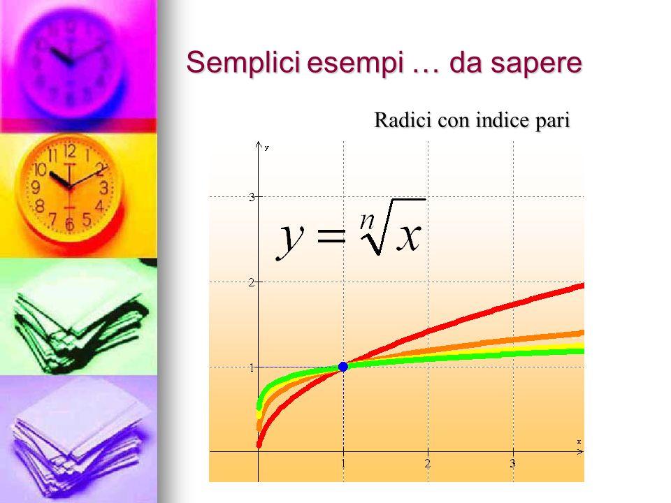 Semplici esempi … da sapere Radici con indice pari