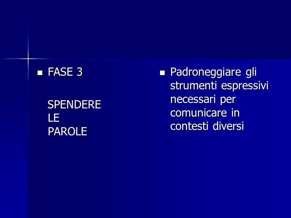 FASE 3 FASE 3 SPENDERE LE PAROLE SPENDERE LE PAROLE Padroneggiare gli strumenti espressivi necessari per comunicare in contesti diversi Padroneggiare