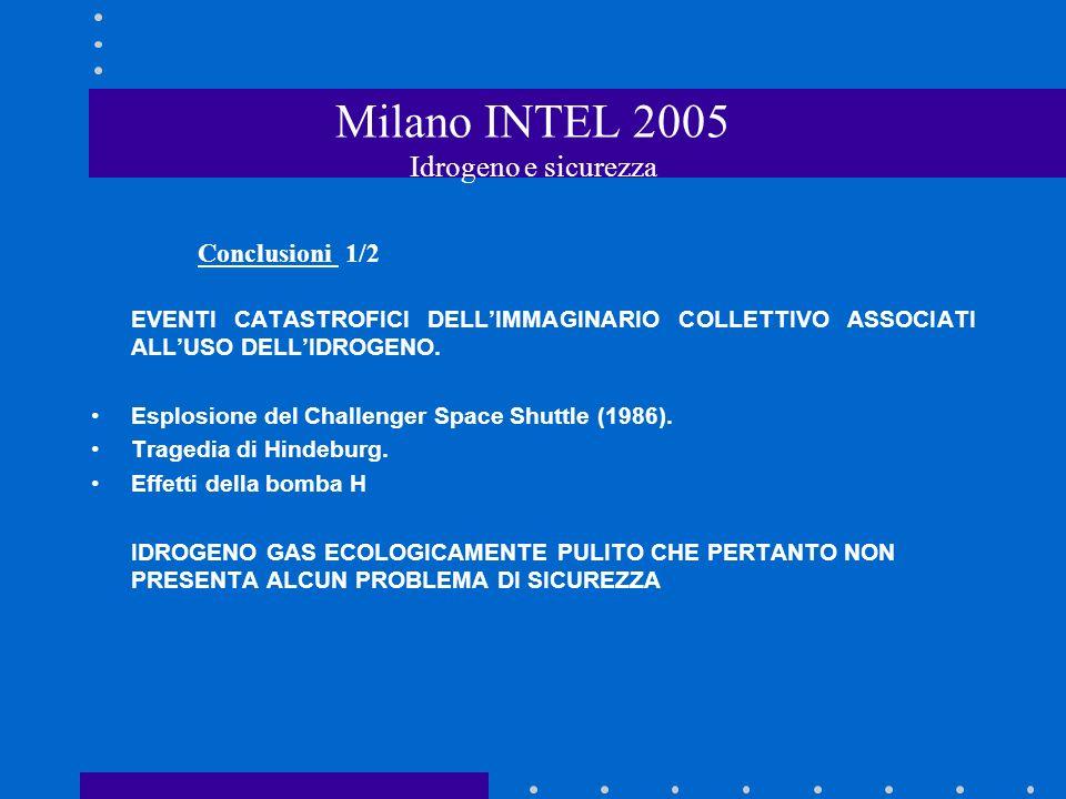 Milano INTEL 2005 Idrogeno e sicurezza Conclusioni 1/2 EVENTI CATASTROFICI DELLIMMAGINARIO COLLETTIVO ASSOCIATI ALLUSO DELLIDROGENO.