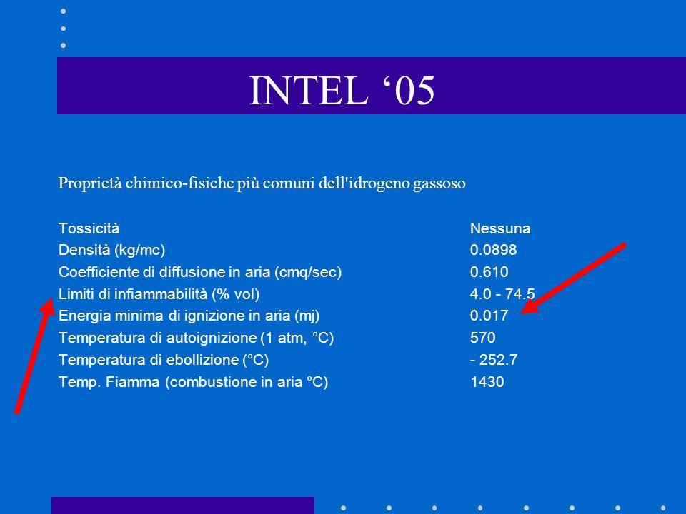 INTEL 05 Proprietà chimico-fisiche più comuni dell idrogeno gassoso TossicitàNessuna Densità (kg/mc)0.0898 Coefficiente di diffusione in aria (cmq/sec)0.610 Limiti di infiammabilità (% vol)4.0 - 74.5 Energia minima di ignizione in aria (mj)0.017 Temperatura di autoignizione (1 atm, °C)570 Temperatura di ebollizione (°C) - 252.7 Temp.