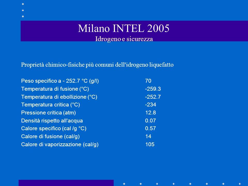 Milano INTEL 2005 Idrogeno e sicurezza Proprietà chimico-fisiche più comuni dell idrogeno liquefatto Peso specifico a - 252.7 °C (g/l)70 Temperatura di fusione (°C)-259.3 Temperatura di ebollizione (°C)-252.7 Temperatura critica (°C)-234 Pressione critica (atm)12.8 Densità rispetto all acqua0.07 Calore specifico (cal /g °C)0.57 Calore di fusione (cal/g)14 Calore di vaporizzazione (cal/g)105