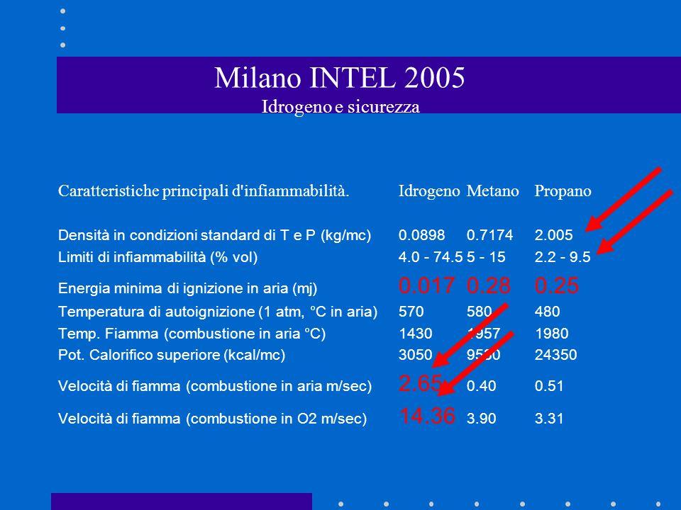 Milano INTEL 2005 Idrogeno e sicurezza Caratteristiche principali d infiammabilità.IdrogenoMetanoPropano Densità in condizioni standard di T e P (kg/mc)0.08980.71742.005 Limiti di infiammabilità (% vol)4.0 - 74.55 - 152.2 - 9.5 Energia minima di ignizione in aria (mj) 0.0170.280.25 Temperatura di autoignizione (1 atm, °C in aria)570580480 Temp.