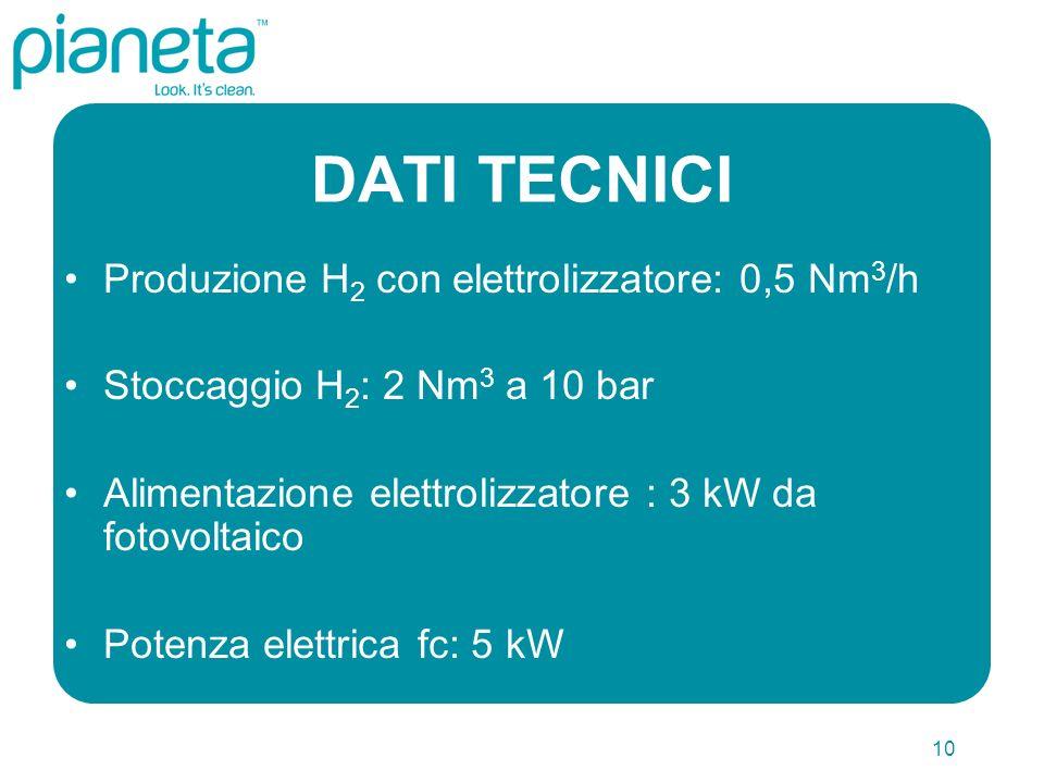 10 DATI TECNICI Produzione H 2 con elettrolizzatore: 0,5 Nm 3 /h Stoccaggio H 2 : 2 Nm 3 a 10 bar Alimentazione elettrolizzatore : 3 kW da fotovoltaico Potenza elettrica fc: 5 kW