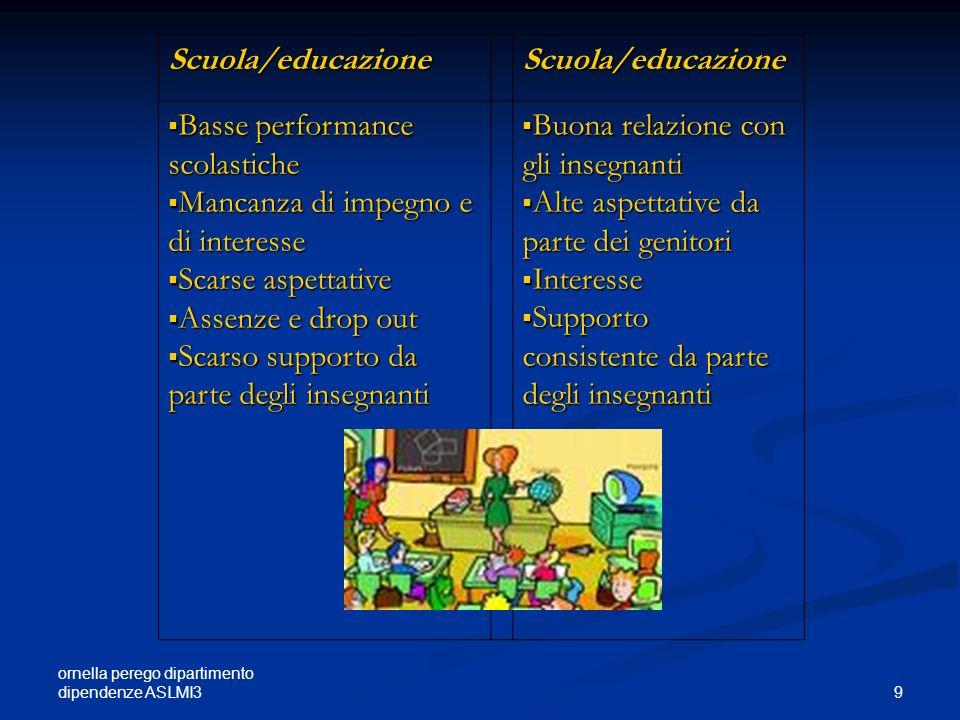 ornella perego dipartimento dipendenze ASLMI3 9 Scuola/educazioneScuola/educazione Basse performance scolastiche Basse performance scolastiche Mancanz