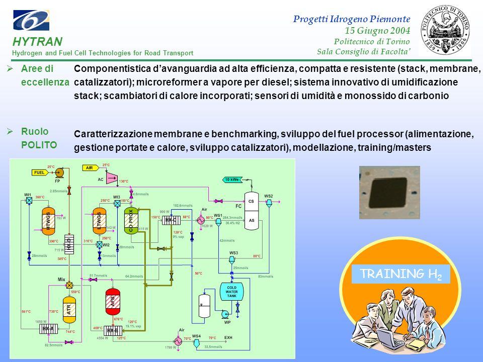 Aree di eccellenza Ruolo POLITO Componentistica davanguardia ad alta efficienza, compatta e resistente (stack, membrane, catalizzatori); microreformer