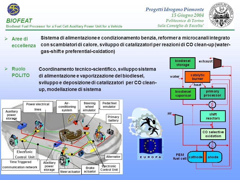 Aree di eccellenza Ruolo POLITO Sistema di alimentazione e condizionamento benzia, reformer a microcanali integrato con scambiatori di calore, svilupp