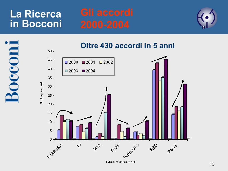 13 La Ricerca in Bocconi Gli accordi 2000-2004 Oltre 430 accordi in 5 anni