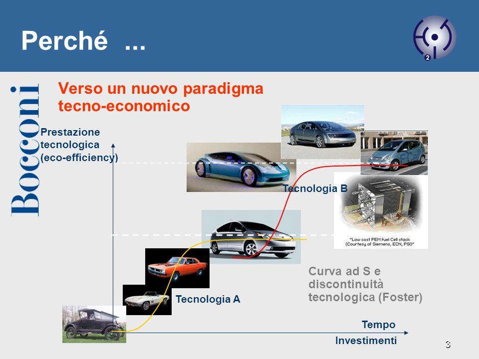 3 Investimenti Prestazione tecnologica (eco-efficiency) Tempo Tecnologia A Tecnologia B Verso un nuovo paradigma tecno-economico Curva ad S e disconti