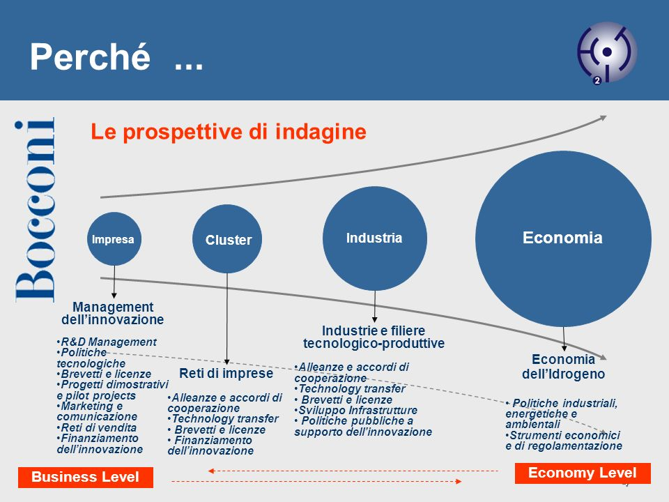4 Le prospettive di indagine Impresa Cluster Industria Economia Management dellinnovazione R&D Management Politiche tecnologiche Brevetti e licenze Pr