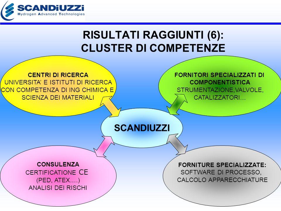 RISULTATI RAGGIUNTI (6): CLUSTER DI COMPETENZE SCANDIUZZI CENTRI DI RICERCA UNIVERSITA E ISTITUTI DI RICERCA CON COMPETENZA DI ING CHIMICA E SCIENZA DEI MATERIALI FORNITORI SPECIALIZZATI DI COMPONENTISTICA STRUMENTAZIONE,VALVOLE, CATALIZZATORI… CONSULENZA CERTIFICATIONE CE (PED, ATEX….) ANALISI DEI RISCHI FORNITURE SPECIALIZZATE: SOFTWARE DI PROCESSO, CALCOLO APPARECCHIATURE
