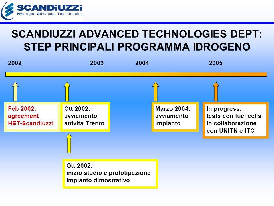 SCANDIUZZI ADVANCED TECHNOLOGIES DEPT: STEP PRINCIPALI PROGRAMMA IDROGENO Feb 2002: agreement HET-Scandiuzzi Ott 2002: avviamento attività Trento Ott