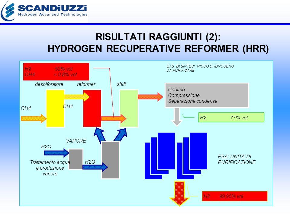 RISULTATI RAGGIUNTI (2): HYDROGEN RECUPERATIVE REFORMER (HRR) CH4 H2O VAPORE GAS DI SINTESI RICCO DI IDROGENO DA PURIFICARE desolforatore reformer shift Trattamento acqua e produzione vapore H2 52% vol CH4< 0.8% vol H2 77% vol Cooling Compressione Separazione condensa PSA: UNITA DI PURIFICAZIONE H2 99,95% vol.