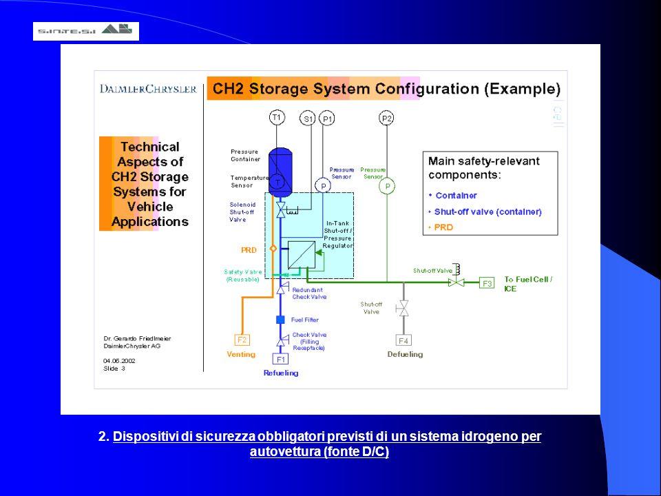 2. Dispositivi di sicurezza obbligatori previsti di un sistema idrogeno per autovettura (fonte D/C)