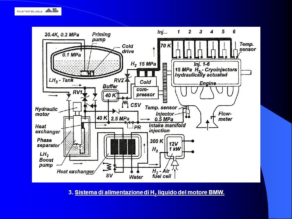 3. Sistema di alimentazione di H 2 liquido del motore BMW.