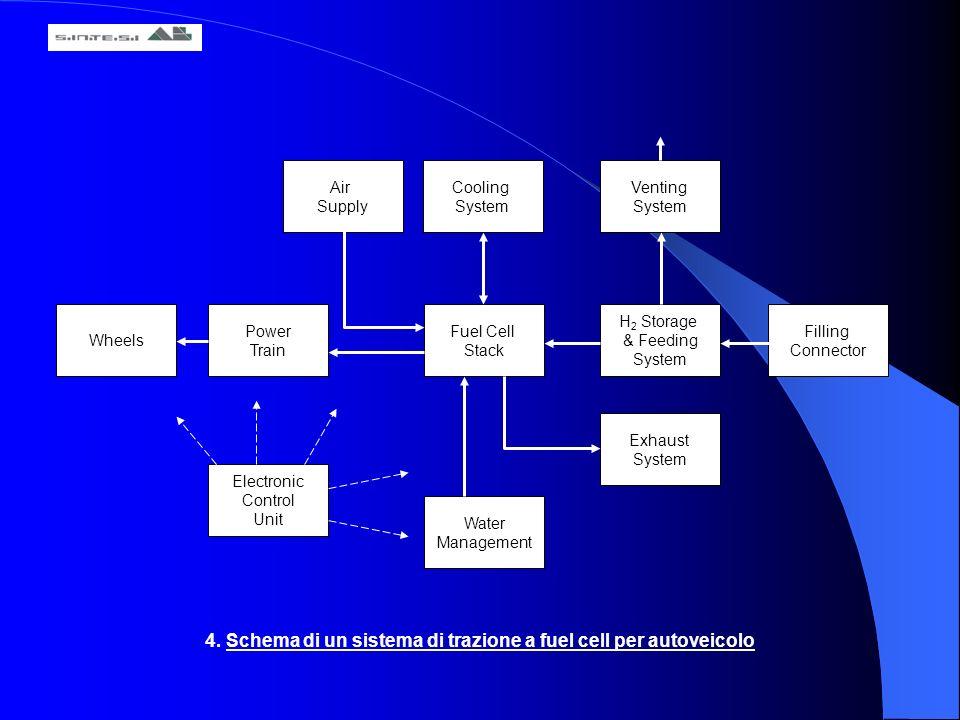 4. Schema di un sistema di trazione a fuel cell per autoveicolo Air Supply Cooling System Venting System Fuel Cell Stack Power Train H 2 Storage & Fee