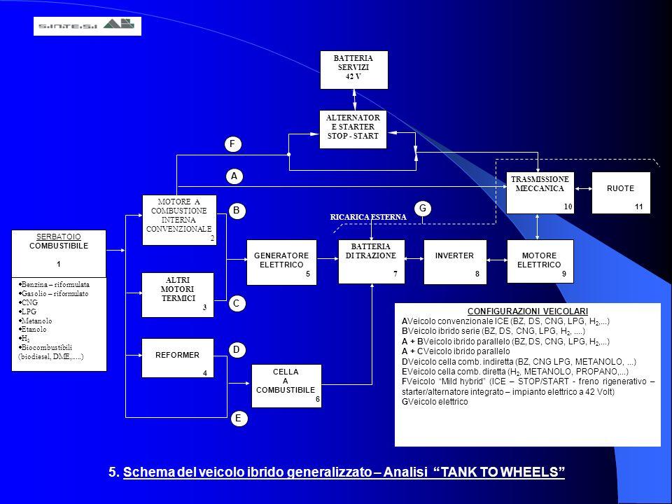 5. Schema del veicolo ibrido generalizzato – Analisi TANK TO WHEELS ALTRI MOTORI TERMICI 3 REFORMER 4 CELLA A COMBUSTIBILE 6 GENERATORE ELETTRICO 5 BA