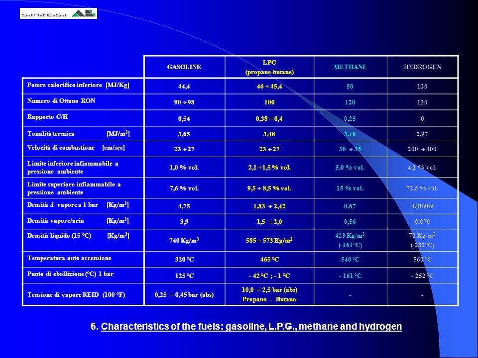 GASOLINE LPG (propane-butane) METHANEHYDROGEN Potere calorifico inferiore [MJ/Kg] 44,4 46 45,4 50120 Numero di Ottano RON 90 98 100120130 Rapporto C/H