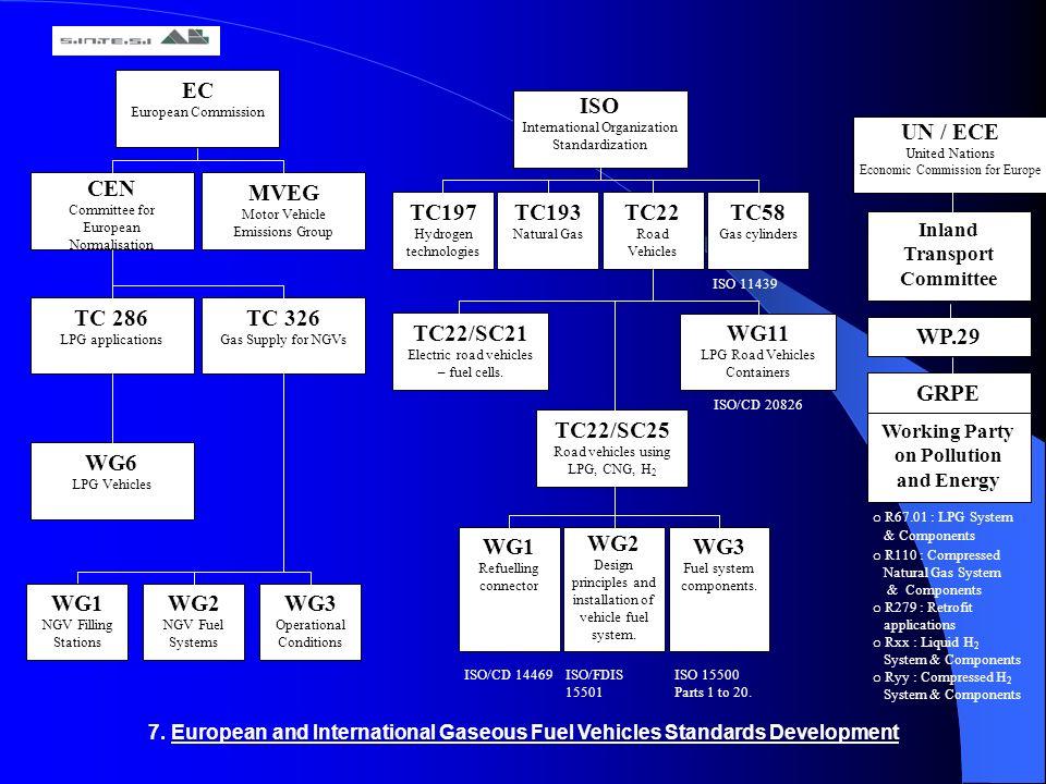UN / ECE United Nations Economic Commission for Europe EC European Commission CEN Committee for European Normalisation MVEG Motor Vehicle Emissions Gr