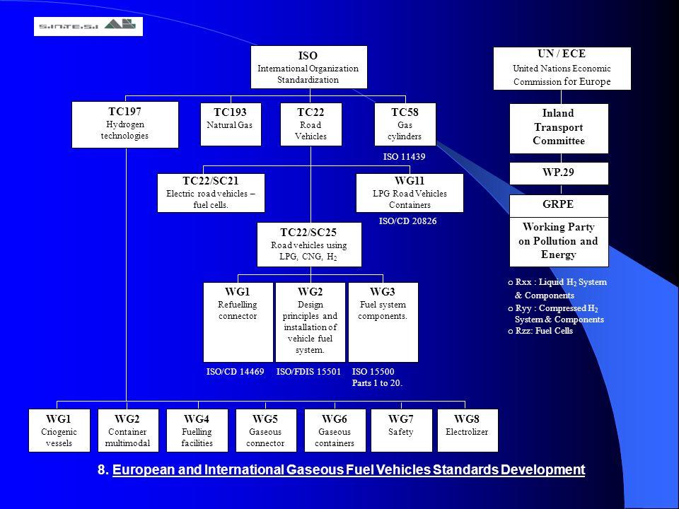 8. European and International Gaseous Fuel Vehicles Standards Development ISO International Organization Standardization TC193 Natural Gas TC58 Gas cy
