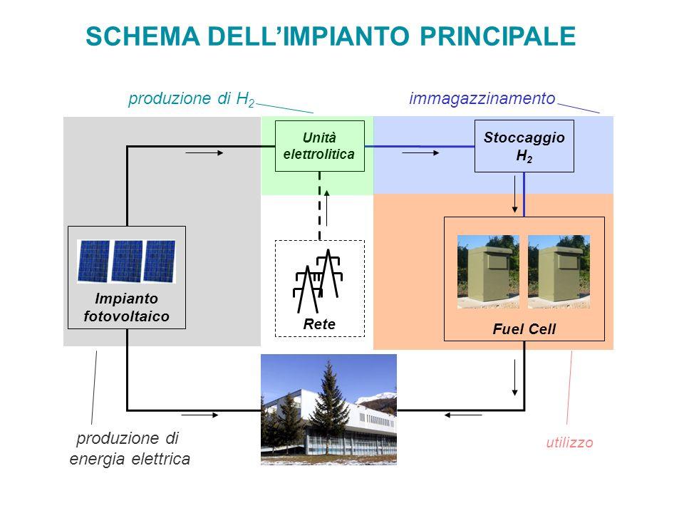 Unità elettrolitica Stoccaggio H 2 Fuel Cell Impianto fotovoltaico Rete produzione di energia elettrica immagazzinamento utilizzo produzione di H 2 SCHEMA DELLIMPIANTO PRINCIPALE