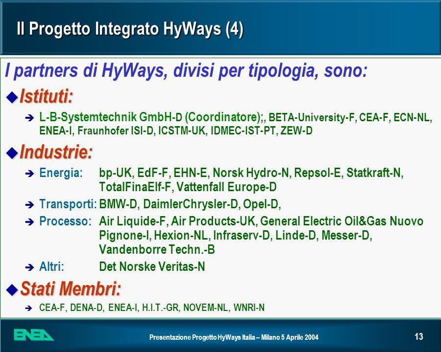 Presentazione Progetto HyWays Italia – Milano 5 Aprile 2004 13 Il Progetto Integrato HyWays (4) I partners di HyWays, divisi per tipologia, sono: u Is