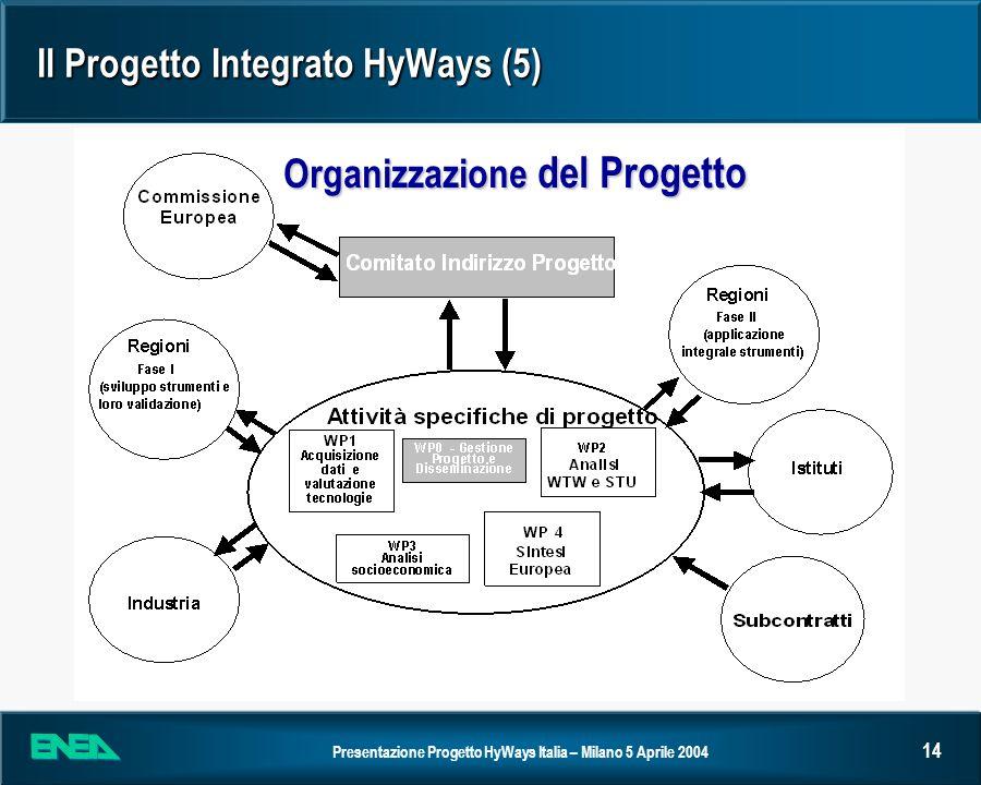 Presentazione Progetto HyWays Italia – Milano 5 Aprile 2004 14 Il Progetto Integrato HyWays (5) Organizzazione del Progetto