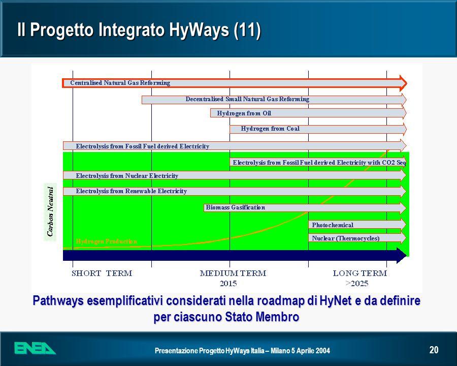 Presentazione Progetto HyWays Italia – Milano 5 Aprile 2004 20 Il Progetto Integrato HyWays (11) Pathways esemplificativi considerati nella roadmap di