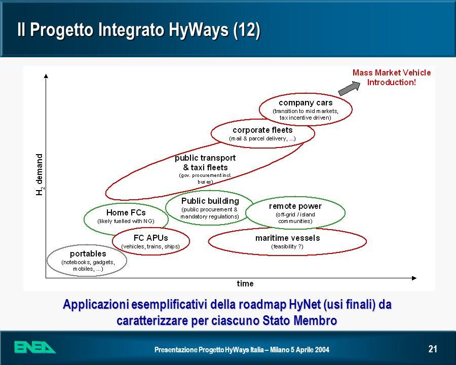 Presentazione Progetto HyWays Italia – Milano 5 Aprile 2004 21 Il Progetto Integrato HyWays (12) Applicazioni esemplificativi della roadmap HyNet (usi