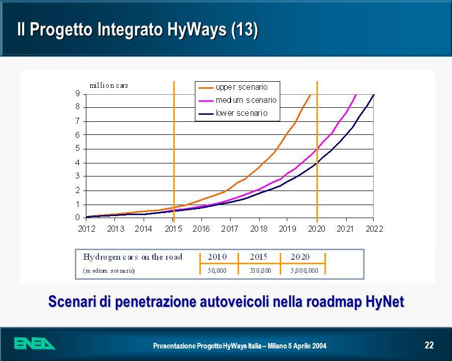 Presentazione Progetto HyWays Italia – Milano 5 Aprile 2004 22 Il Progetto Integrato HyWays (13) Scenari di penetrazione autoveicoli nella roadmap HyN