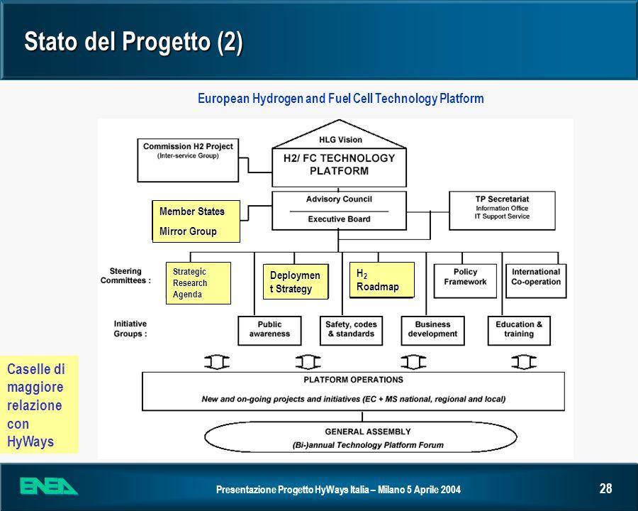 Presentazione Progetto HyWays Italia – Milano 5 Aprile 2004 28 Stato del Progetto (2) European Hydrogen and Fuel Cell Technology Platform H 2 Roadmap