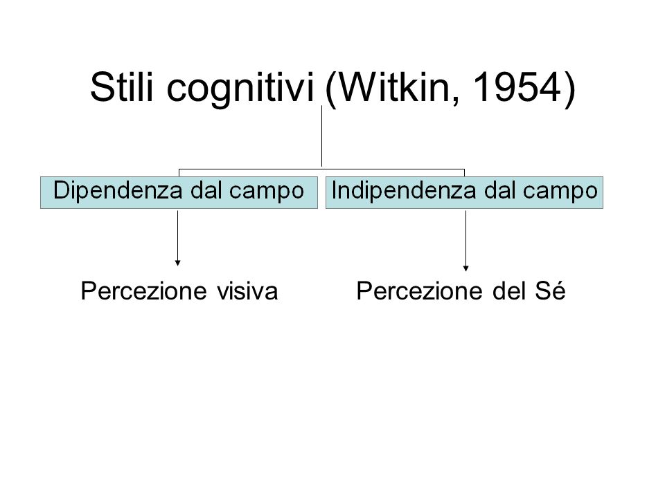 Stili cognitivi (Witkin, 1954) Percezione visivaPercezione del Sé