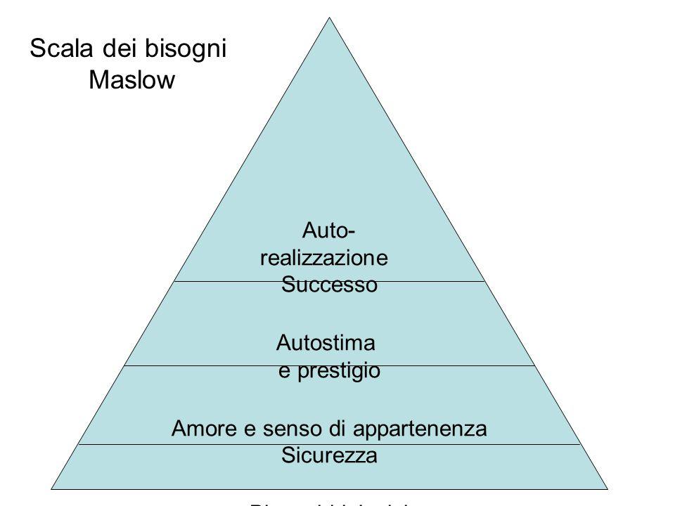 Auto- realizzazione Successo Autostima e prestigio Amore e senso di appartenenza Sicurezza Bisogni biologici Scala dei bisogni Maslow