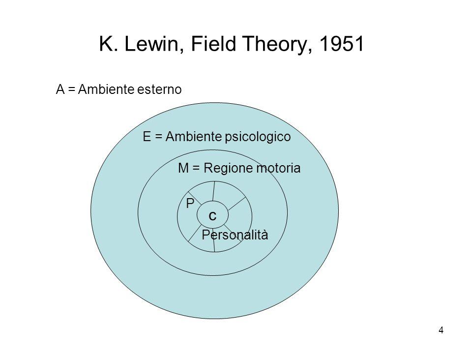 4 K. Lewin, Field Theory, 1951 c c A = Ambiente esterno E = Ambiente psicologico M = Regione motoria P Personalità