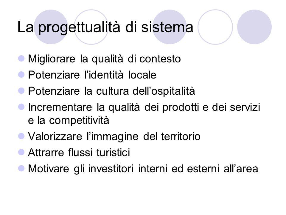 La progettualità di sistema Migliorare la qualità di contesto Potenziare lidentità locale Potenziare la cultura dellospitalità Incrementare la qualità