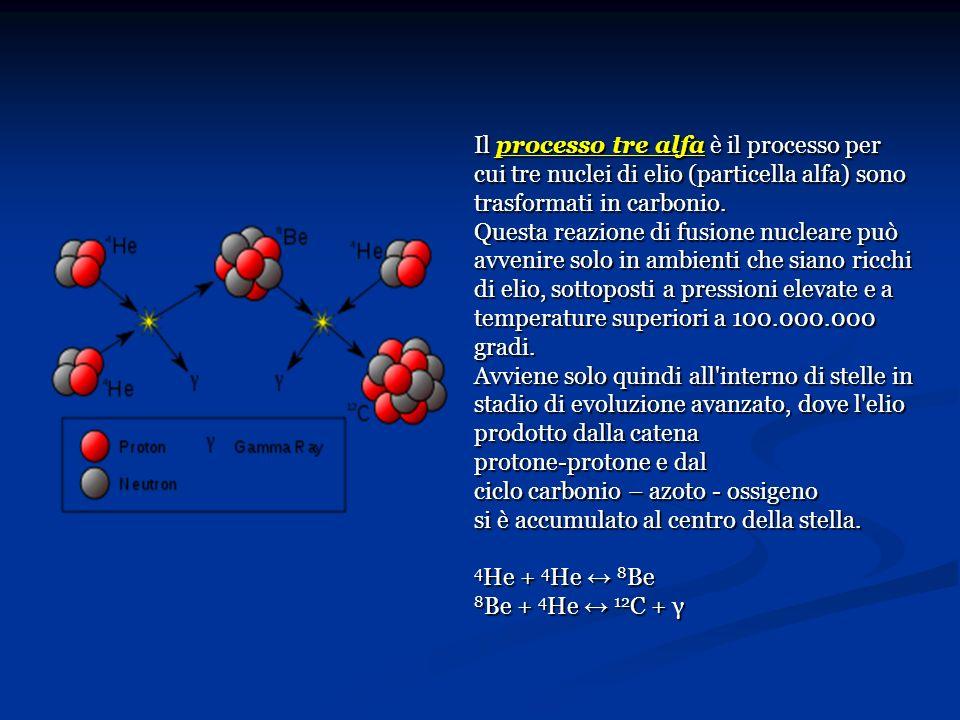 Il processo tre alfa è il processo per cui tre nuclei di elio (particella alfa) sono trasformati in carbonio. Questa reazione di fusione nucleare può