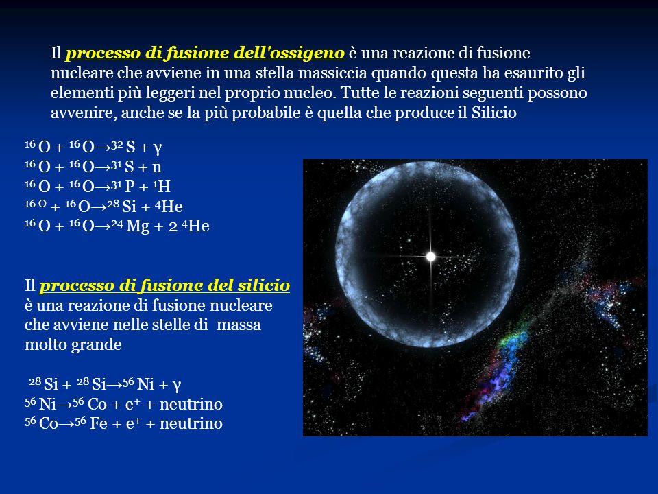16 O + 16 O 32 S + γ 16 O + 16 O 31 S + n 16 O + 16 O 31 P + 1 H 16 O + 16 O 28 Si + 4 He 16 O + 16 O 24 Mg + 2 4 He Il processo di fusione del silici