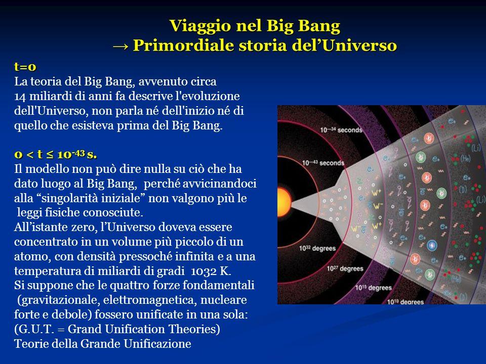 Viaggio nel Big Bang Primordiale storia delUniverso t=0 La teoria del Big Bang, avvenuto circa 14 miliardi di anni fa descrive l'evoluzione dell'Unive