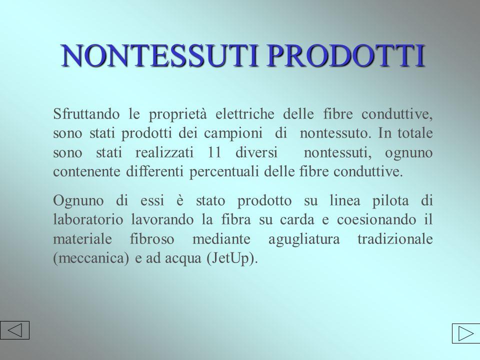 NONTESSUTI PRODOTTI Sfruttando le proprietà elettriche delle fibre conduttive, sono stati prodotti dei campioni di nontessuto.