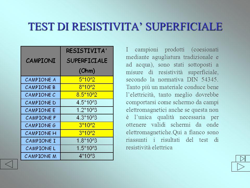 TEST DI RESISTIVITA SUPERFICIALE I campioni prodotti (coesionati mediante agugliatura tradizionale e ad acqua), sono stati sottoposti a misure di resistività superficiale, secondo la normativa DIN 54345.