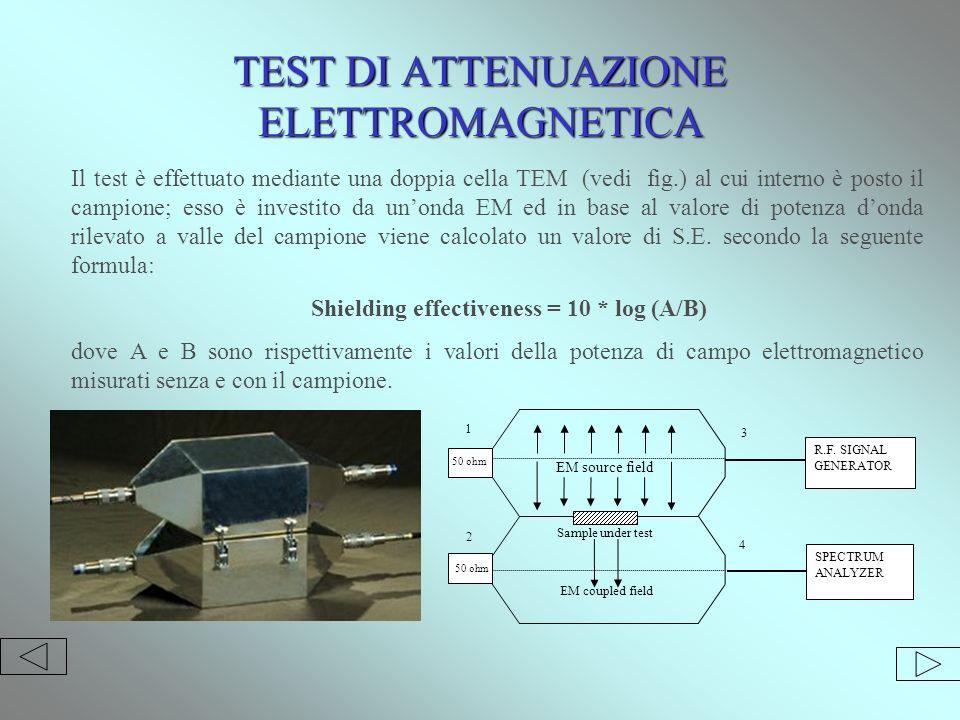 TEST DI ATTENUAZIONE ELETTROMAGNETICA Il test è effettuato mediante una doppia cella TEM (vedi fig.) al cui interno è posto il campione; esso è investito da unonda EM ed in base al valore di potenza donda rilevato a valle del campione viene calcolato un valore di S.E.