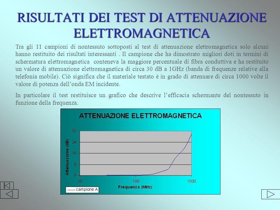 RISULTATI DEI TEST DI ATTENUAZIONE ELETTROMAGNETICA Tra gli 11 campioni di nontessuto sottoposti al test di attenuazione elettromagnetica solo alcuni hanno restituito dei risultati interessanti.